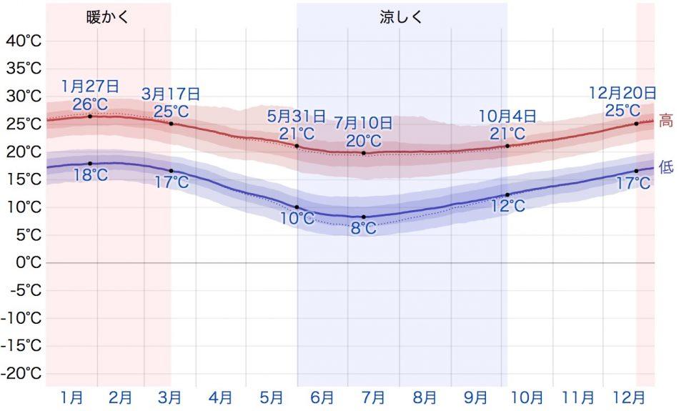 ポート・エリザベスの気温