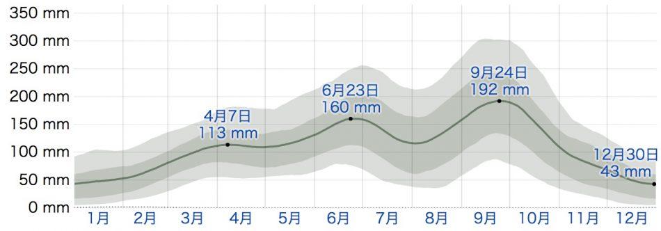 東京の降雨量(weatherspark.com)