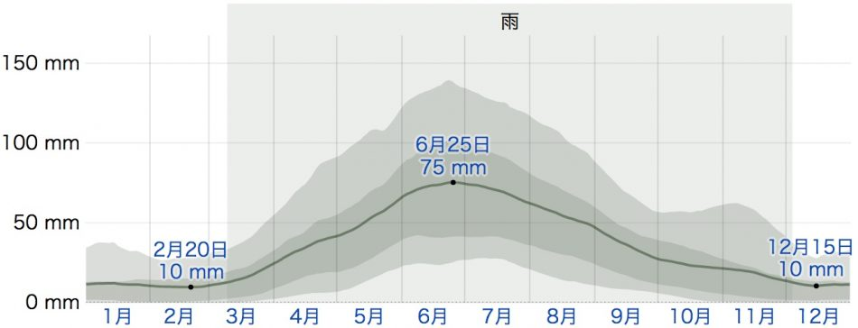 ケープタウンの降雨量(weatherspark.com)