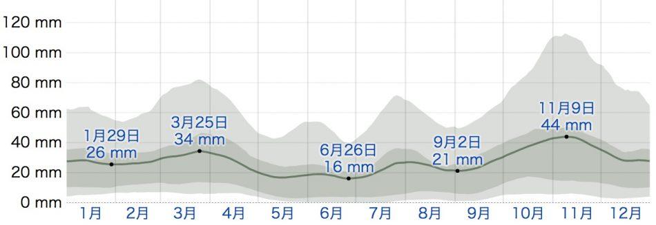 ポート・エリザベスの降雨量(weatherspark.com)