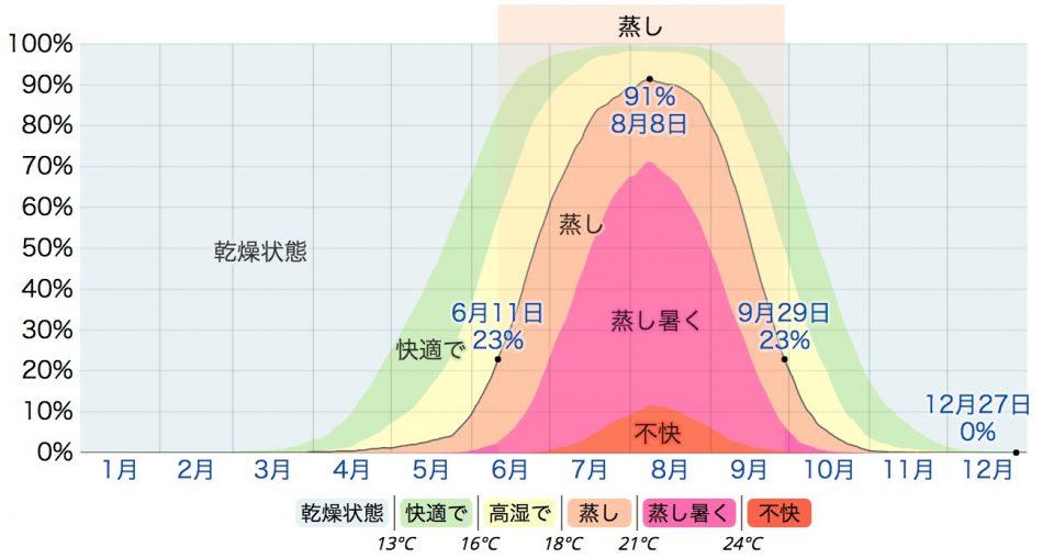 東京の湿度快適性(weatherspark.com)