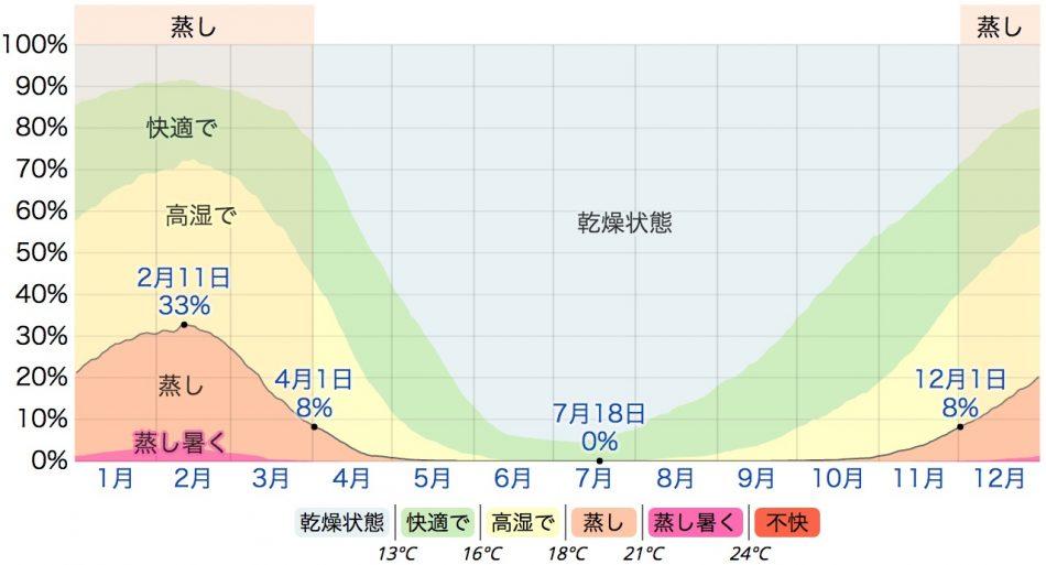 ポート・エリザベスの湿度快適性(weatherspark.com)