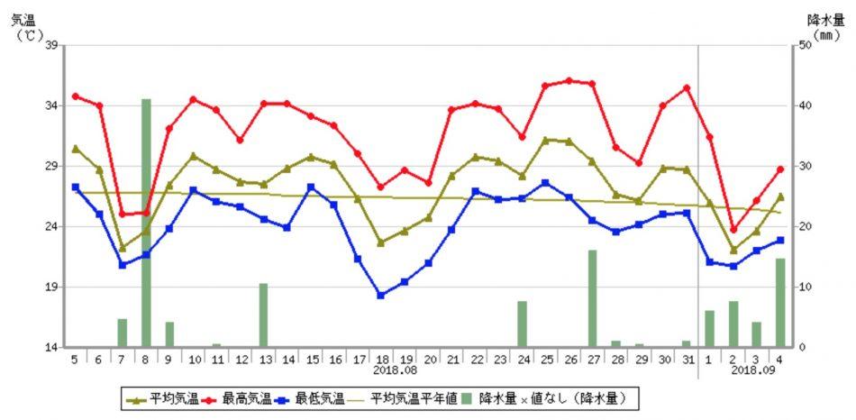 東京の2018年9月の降雨量