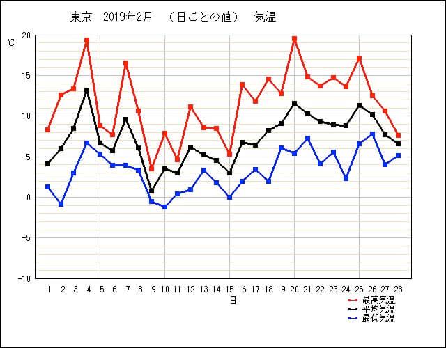 2019年2月の東京の気温(気象庁より)
