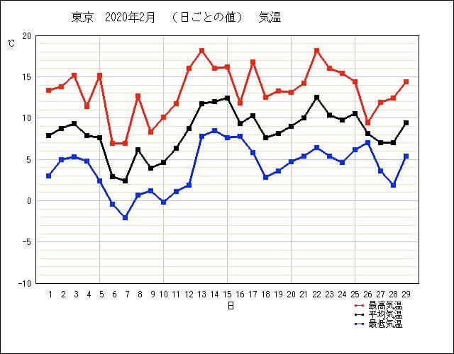 2020年2月の東京の気温(気象庁より)