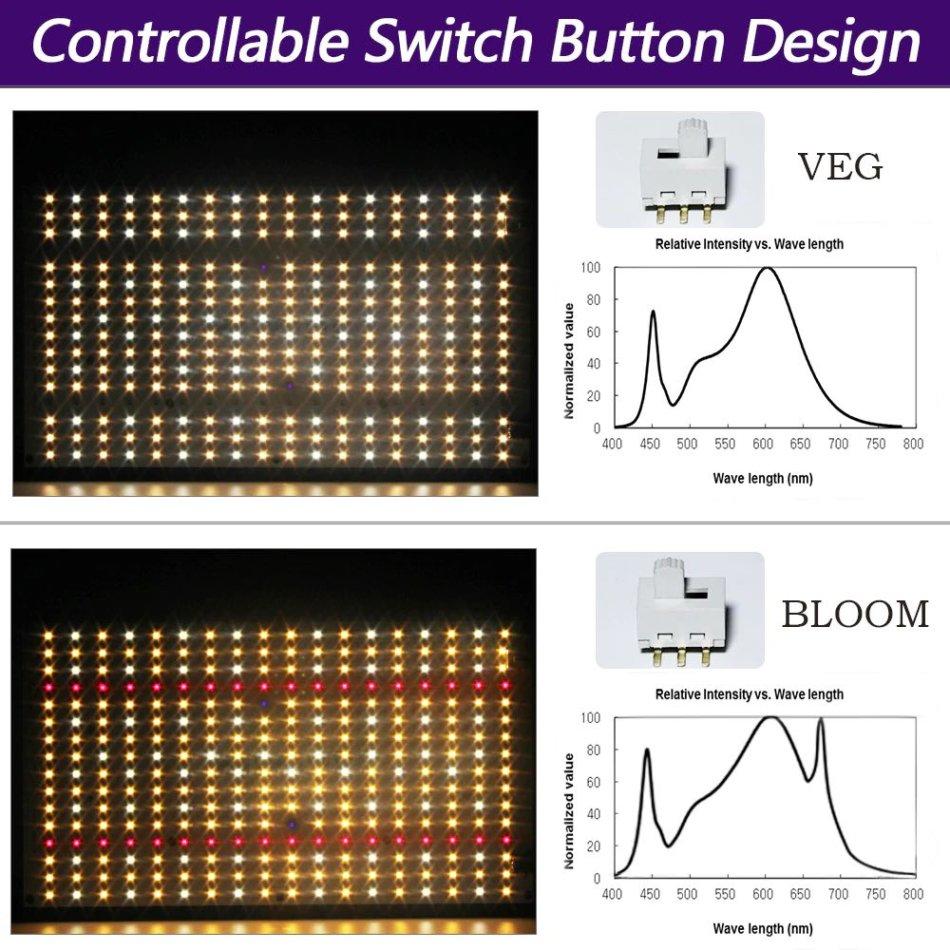 EnFun 120W フラットパネルタイプのLEDのスペクトル
