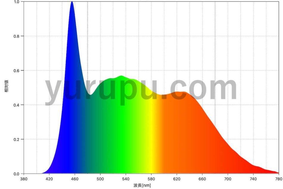 アマテラス LED(AMATERAS LED)のスペクトル表