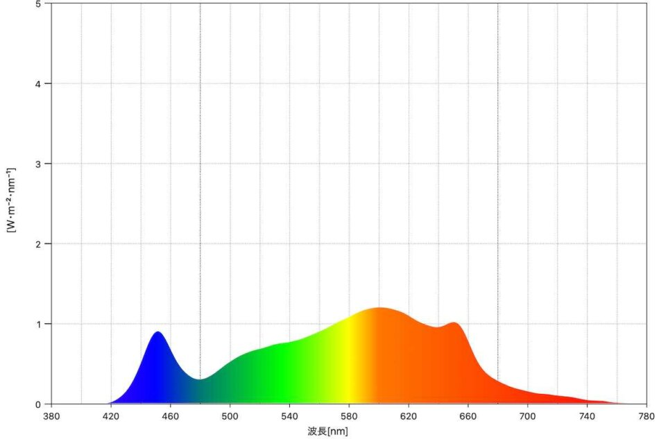 実際に計測してみたLEDライトのスペクトル(W/m2)