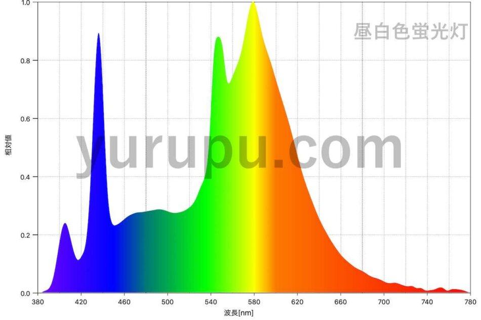蛍光灯(昼白色)のスペクトル