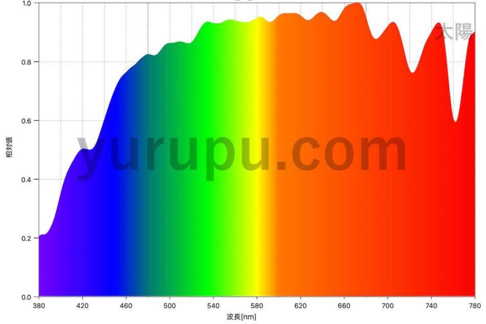 太陽のスペクトル