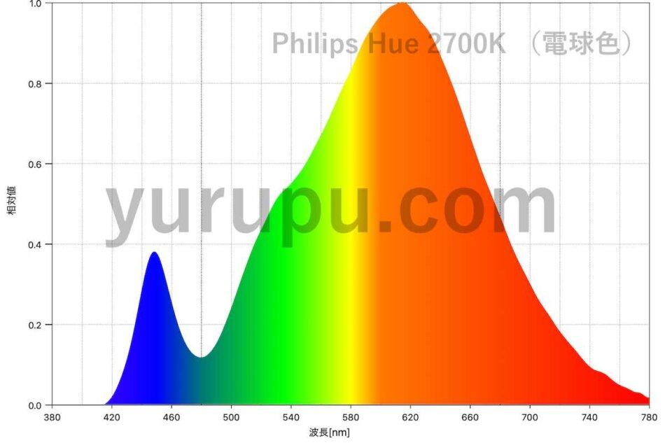 Philips Hue 電球色 LED電球のスペクトル