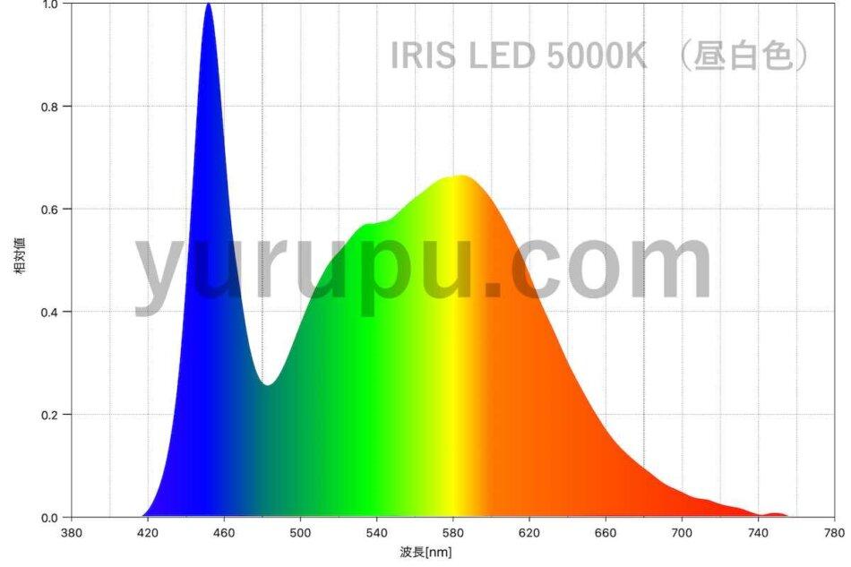 アイリスオーヤマのLEDシーリングライト(昼白色)のスペクトル