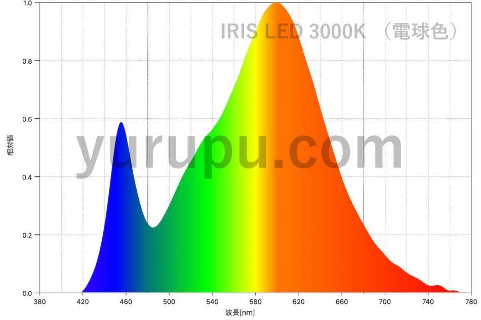 アイリスオーヤマのLEDシーリングライト(電球色)のスペクトル