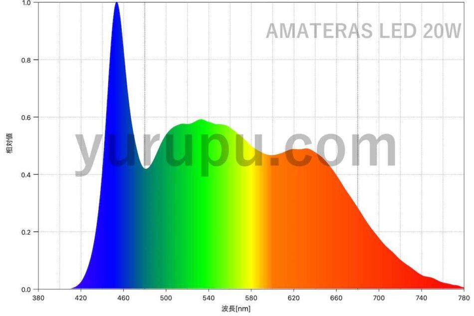 AMATERAS LED 20W (アマテラス LED)のスペクトル