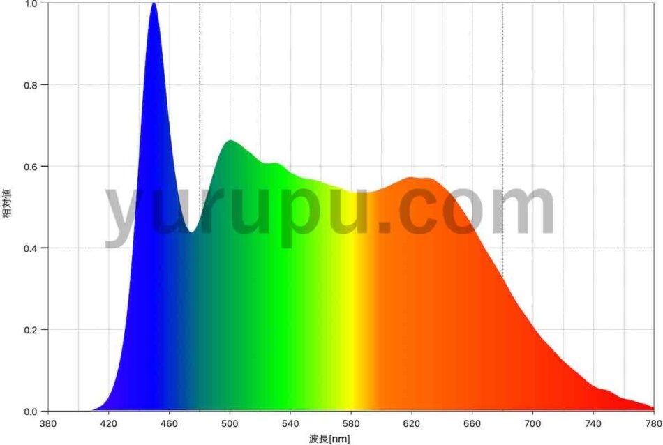 Helios Green LED HG24(ヘリオスグリーンLED)のスペクトル