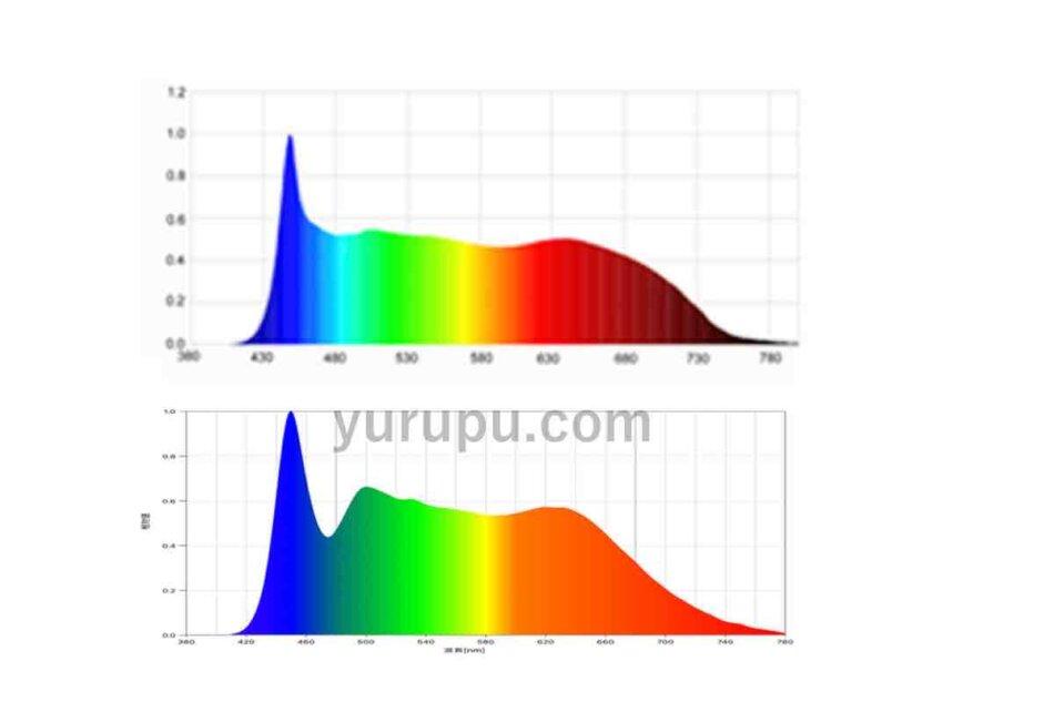 Helios Green LED HG24(ヘリオスグリーンLED)のスペクトル(公式サイト掲載と比較)