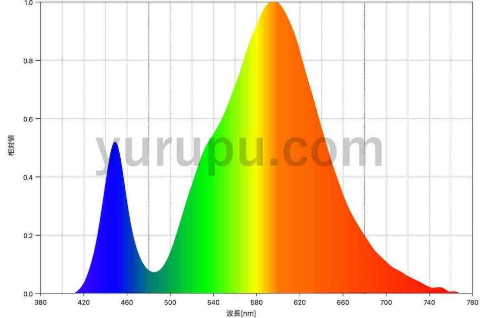 SINJIAlight 120W(暖色系)のスペクトル