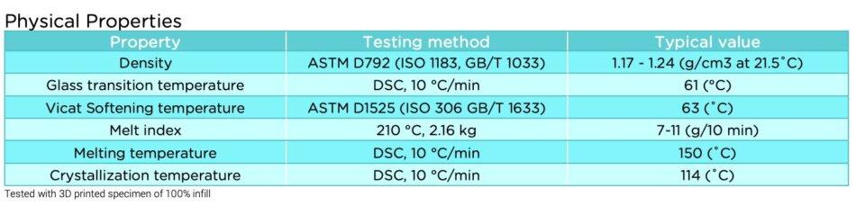 Polylite PLA Technical Data Sheet